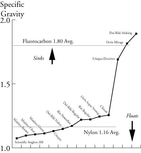 specific-gravity-tippet-study.jpg